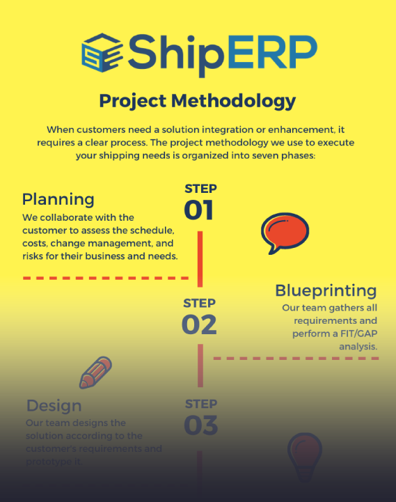 ShipERP Project Methodology infographic teaser