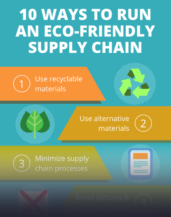 eco friendly supply chain infographic teaser