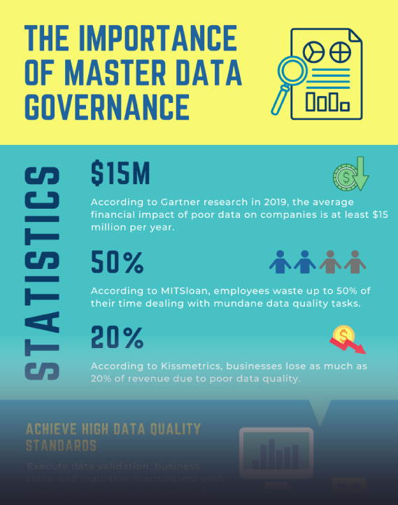 Infographic: The Importance of Master Data Governance
